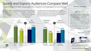 Newzoo_Preview_Esports_Report_Sports-Comparison_V2